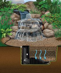 pondless waterfall diagram