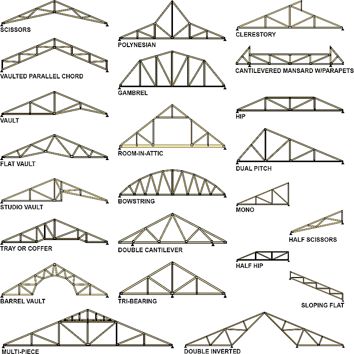 Truss rafters big l lumber sheridan grand ledge for How to order roof trusses