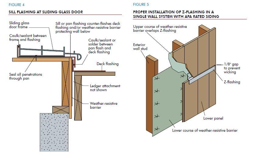 Avoiding Moisture Accumulation In Walls Hughes Lumber Co Catoosa Fairland Grand Lake