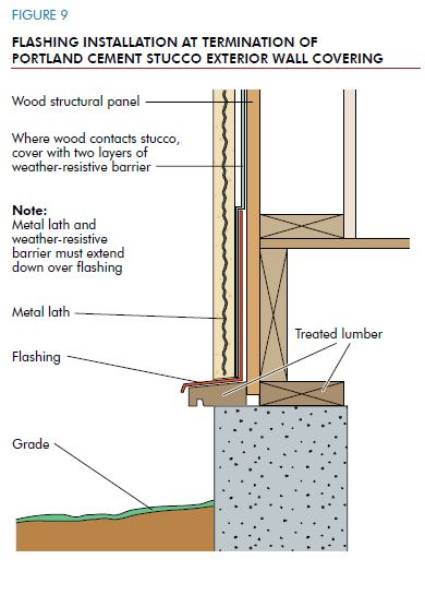 Exterior Wall Flashing : Avoiding moisture accumulation in walls hughes lumber co