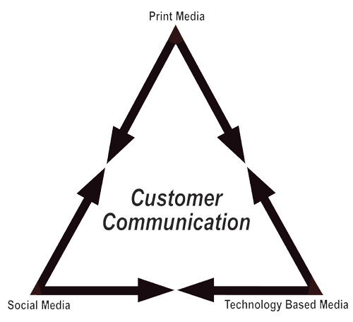 The Integrated Marketing Triangle